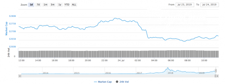 Cryptocurrency market cap 07/24/19