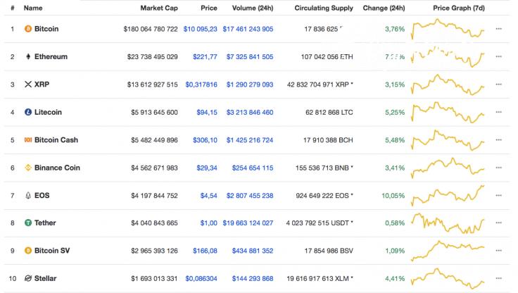 Top 10 coins07/25/19