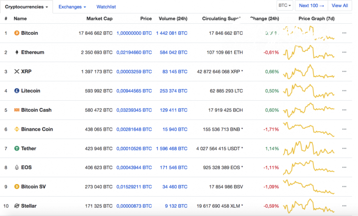 Top 10 cryptocurrency rates against BTC by CoinMarketCap