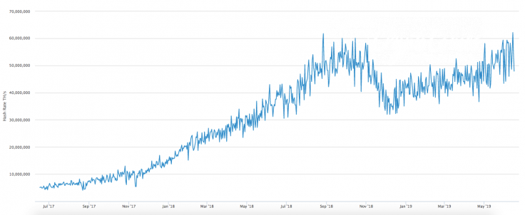 BTC hashrate chart by Blockchain.com