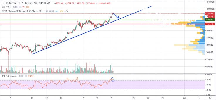 BTC/USD 1-hour chart
