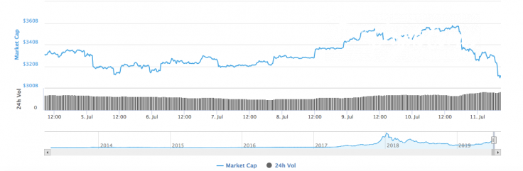 Cryptocurrency market capitalization by CoinMarketCap