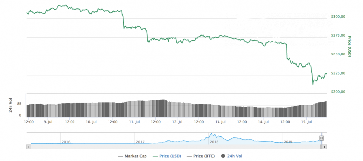 Ethereum market capitalization