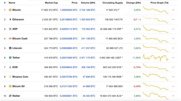 Top 10 coins CMC