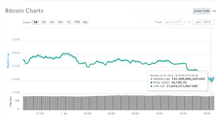 BTC's 1-day price chart