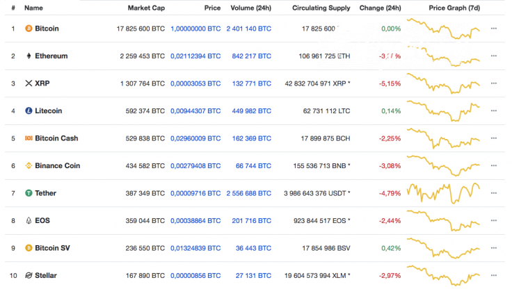 Top cryptocurrency by CoinMarketCap