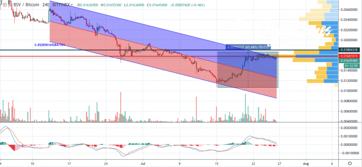 BSV/BTC chart by TradingView