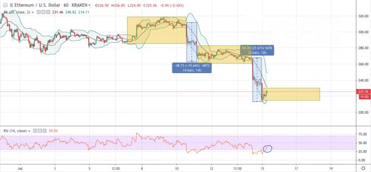 ETH/USD 1-hour chart