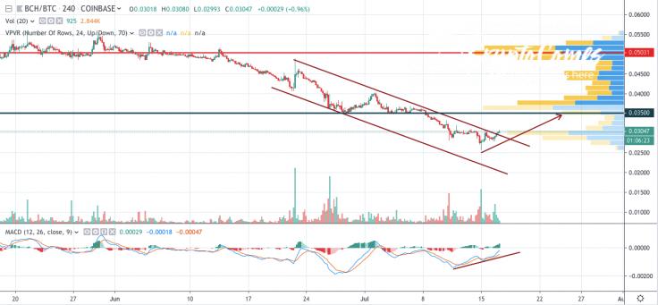 BCH/BTC 4-hour chart