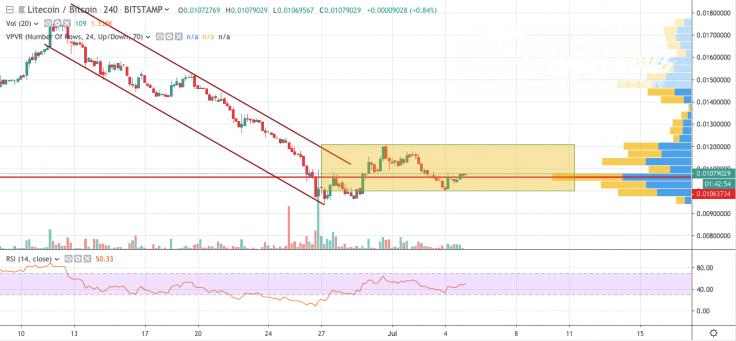 LTC/BTC 4 - hour chart