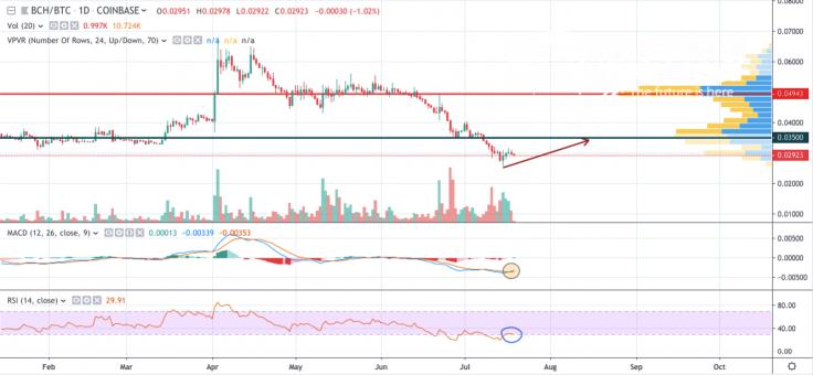 BCH/BTC 1-day chart