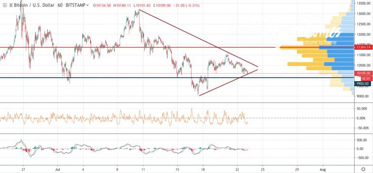 BTC/USD 1- day chart