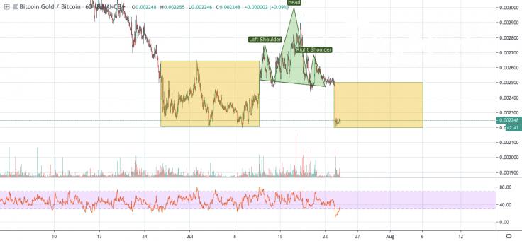 BTG/BTC 1-hour chart