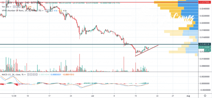 BSV/BTC 4-hour chart