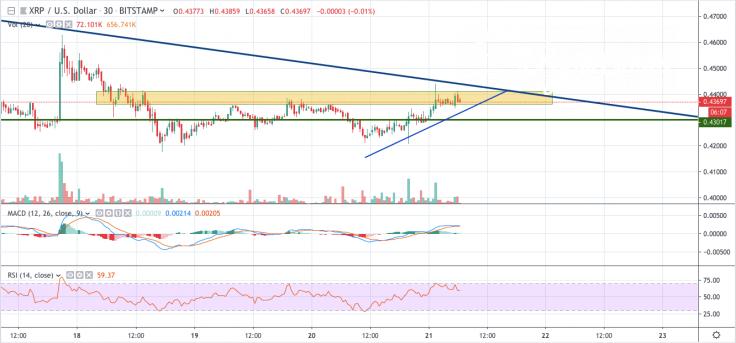 XRP/USD 30-min chart