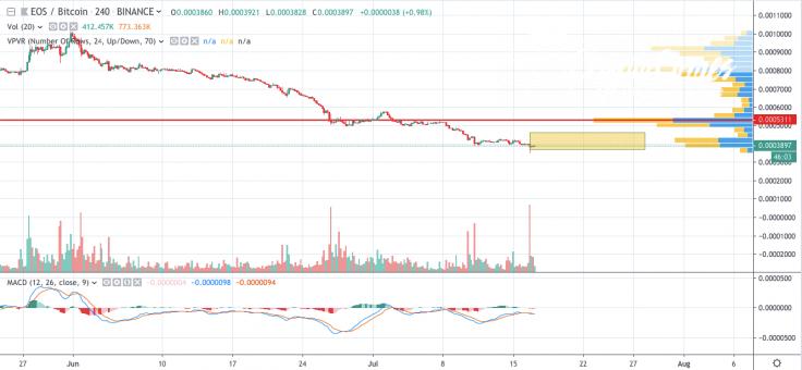 EOS/BTC 4-hour chart