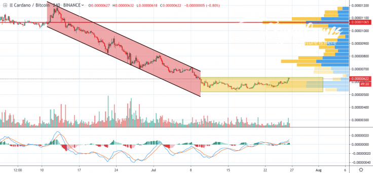 ADA/BTC chart by TradingView