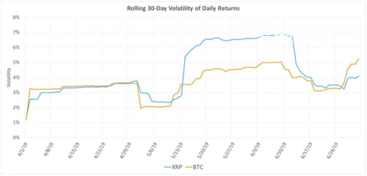 XRP's Q2 volatility