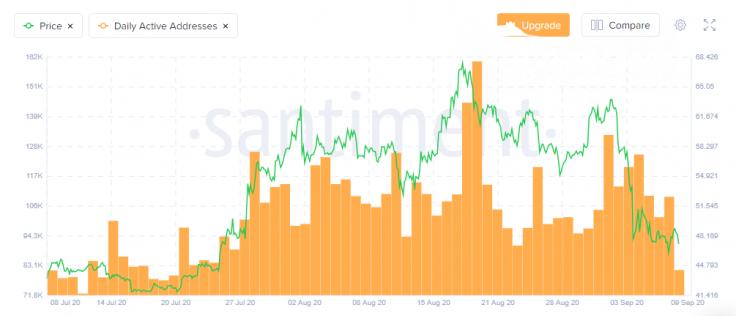 Santiment shows Litecoin (LTC) price has decouple from its network activity