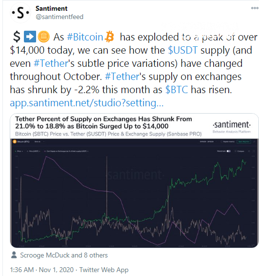 Santiment indicates Tether outflow of exchanges
