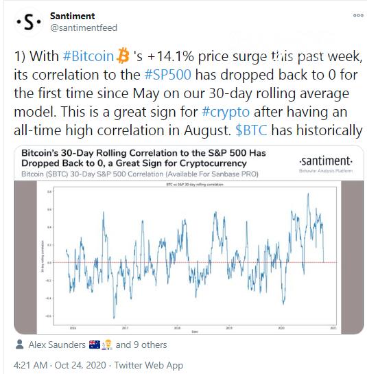 Santiment: Bitcoin (BTC) decoupled from S&P500