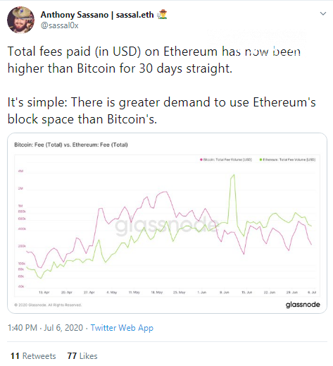 Ethereum (ETH) network outperforms Bitcoin (BTC) in fees for a month
