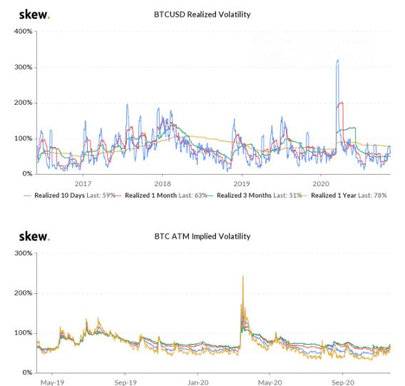 Skew Analysts: Bitcoin isn't too volatille
