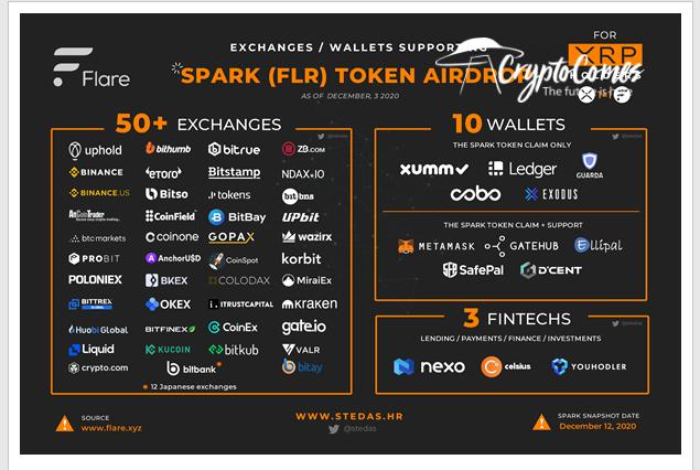 60+ servoces support Spark airdrop