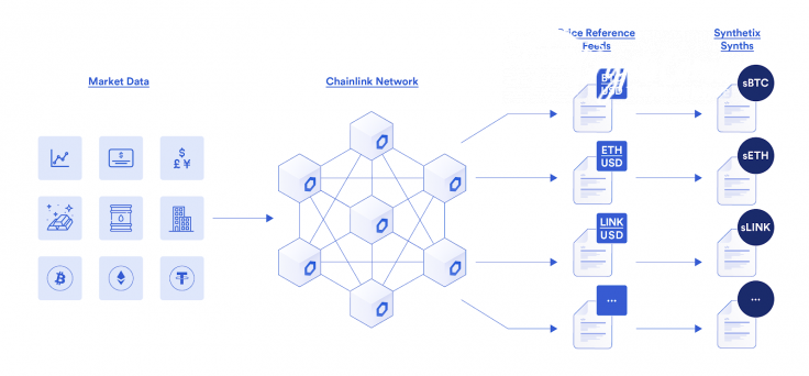 Synthetix integrates Chainlink's oracle solutions