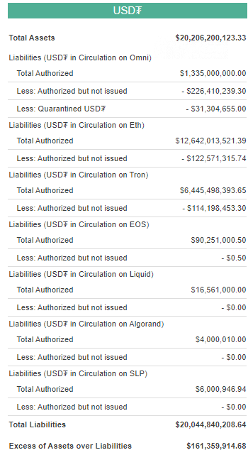Tether Transparency: $20 in equivalent surpassed by USDT