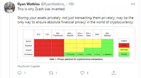 Ryan Watkins indicates core advantage of ZCash (ZEC) privacy over competitors