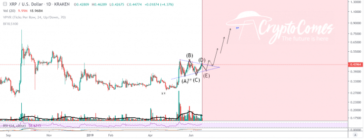 XRP can explode at wave 3
