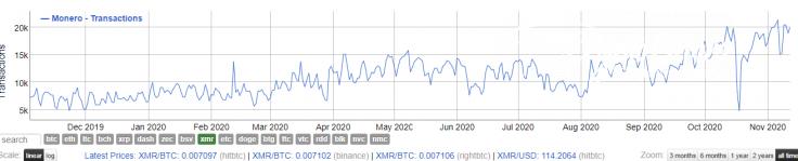 XMR metrics on fire