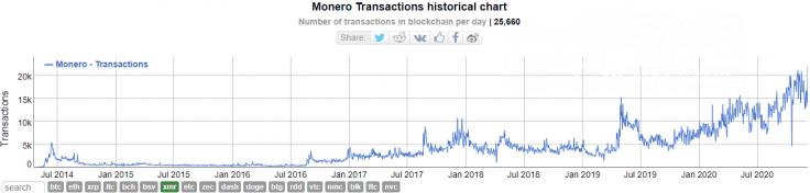 Monero (XMR) transactions are on fire