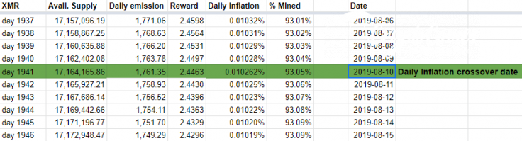 Monero's inflation