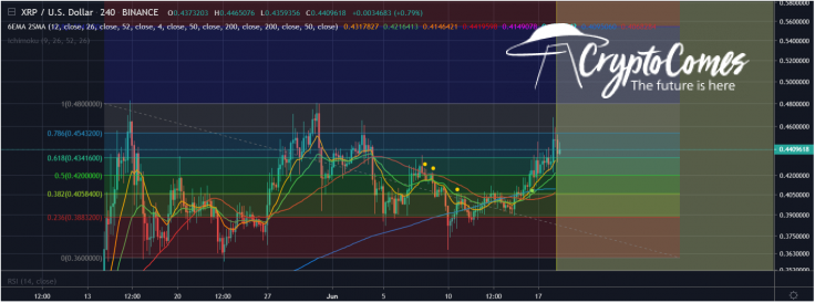 XRP should test $0.48 high