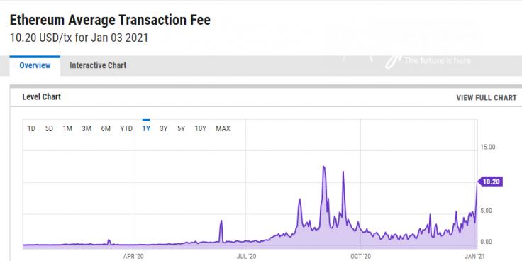 YCharts: Ethereum average fee over $10