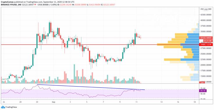YFI/USD chart by TradingView