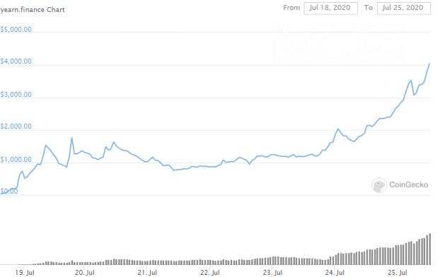 YFI Token gained 10,000%