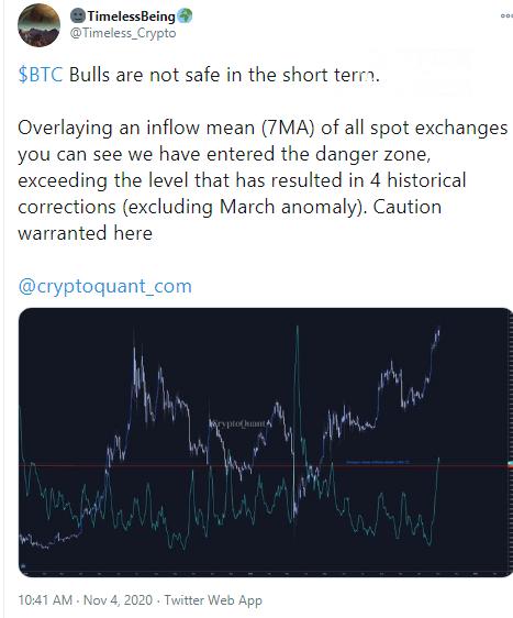 Bitcoin (BTC) inflow on exchanges indicate dangerous zones