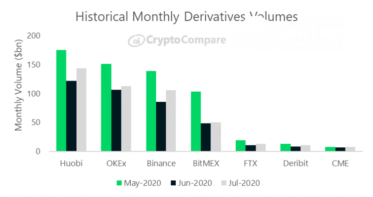Binance Futures added 19,2% in terms of trading volume in July, 2020
