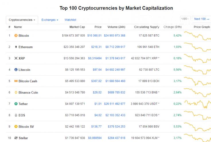 CoinMarketCap Rating 07/19/19
