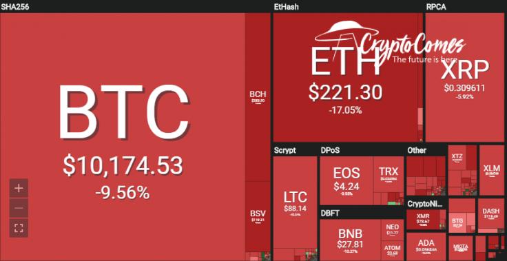Bitcoin tanks 10 percent