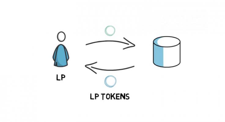 LP tokens