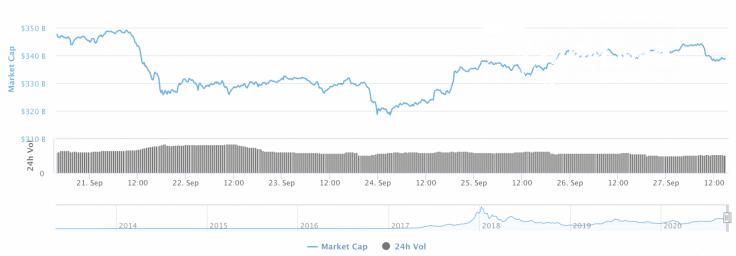 Cryptocurrency market capitalization