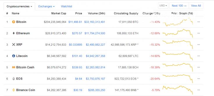 Crypto market takes a beating