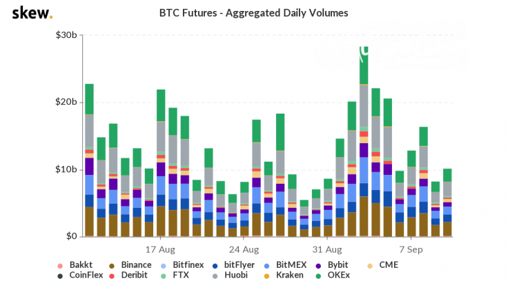 BitMEX out of top three by aggregated daily volumes