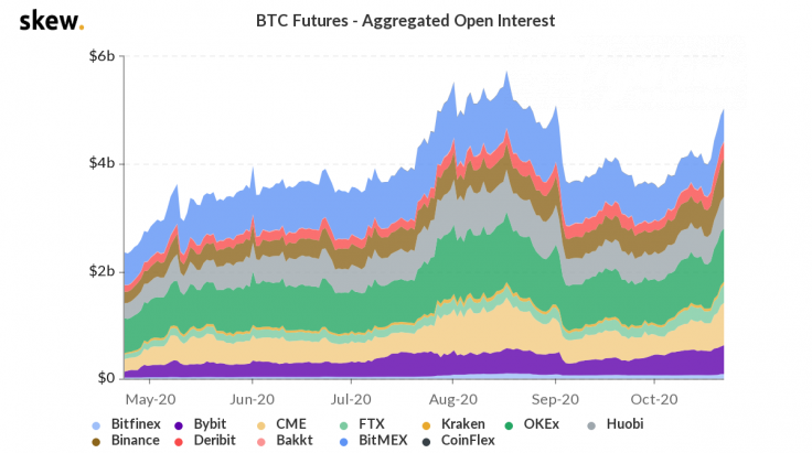 Skew: Bitcoin (BTC) futures open interest rockets