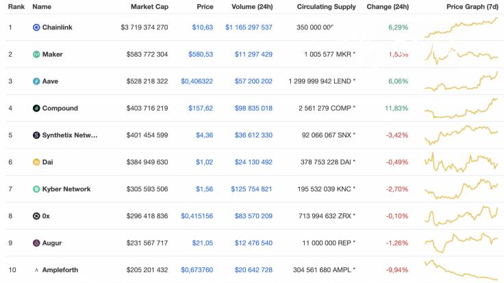 Top 10 DeFi coins by CoinMarketCap