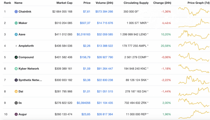 Top 10 DeFi tokens by CoinMarketCap